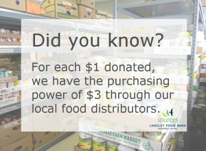 Sources Langley Food Bank DidYouKnow 2